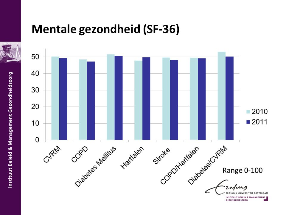Mentale gezondheid (SF-36)