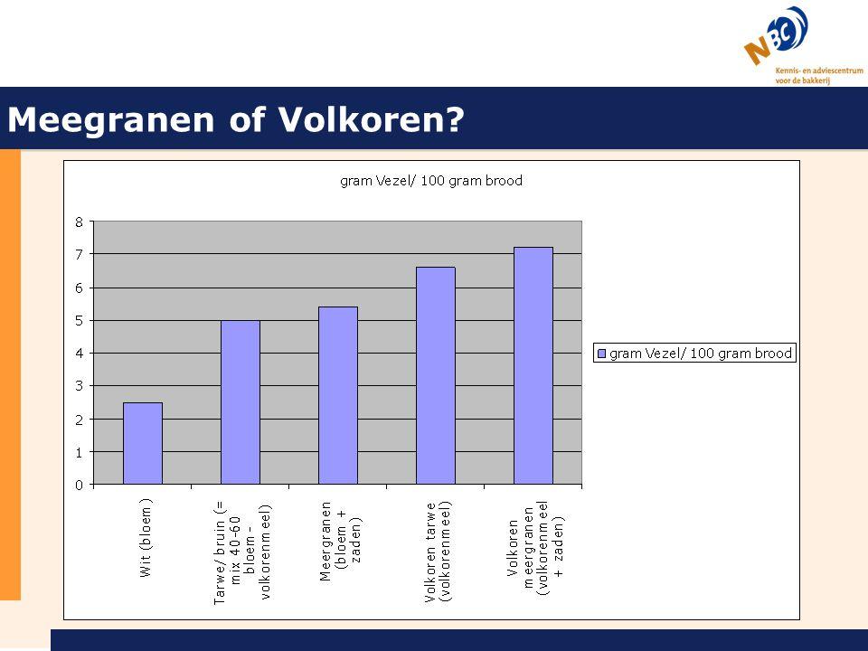 Meegranen of Volkoren?