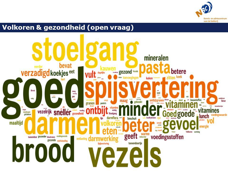 Volkoren & gezondheid (open vraag) Manieren waarop volkoren producten goed voor gezondheid Alle respondenten