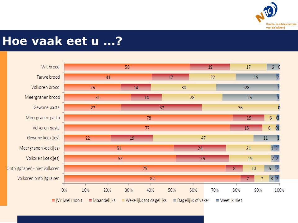 Marktcijfers broodconsumptie (in-home GfK 2009) Bruin Brood (Tarwebrood) Volkoren Meergranen Wit Bruinbrood het meest gegeten, witbrood het minst Aanbod out of home.