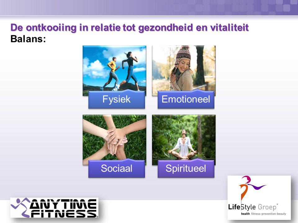 De ontkooiing in relatie tot gezondheid en vitaliteit De ontkooiing in relatie tot gezondheid en vitaliteit Balans: FysiekEmotioneel SociaalSpiritueel
