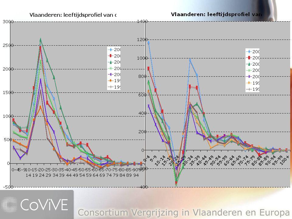 Migratie: conclusies Netto-balans voor Vlaanderen: –Interne en externe stromen vullen elkaar aan en hebben een significant positief effect op de leeftijdsstructuur –200 000 personen over de laatste 20 jaar, waarvan ongeveer 1/3 uit interne bewegingen Projecties: –Migratie is dé onderschatte factor: in de projecties van '79 werd nog uitgegaan van een nulbalans