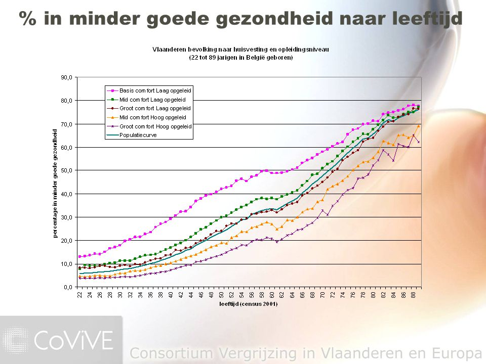Opleidingsniveau naar leeftijd, vrouwen census 2001