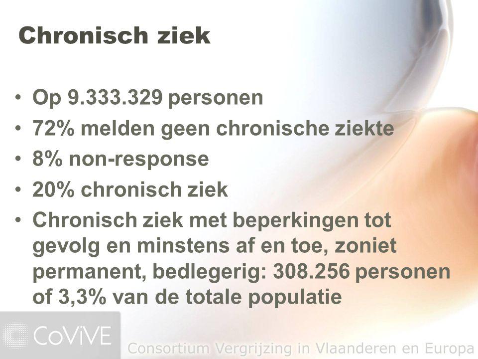 Chronisch ziek Op 9.333.329 personen 72% melden geen chronische ziekte 8% non-response 20% chronisch ziek Chronisch ziek met beperkingen tot gevolg en