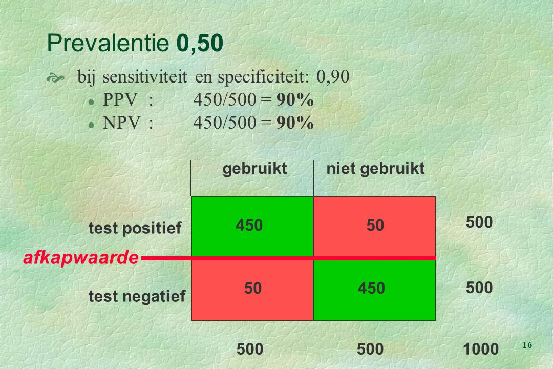 16 test positief gebruiktniet gebruikt test negatief 450 50 500 1000 Prevalentie 0,50  bij sensitiviteit en specificiteit: 0,90 l PPV:450/500 = 90% l