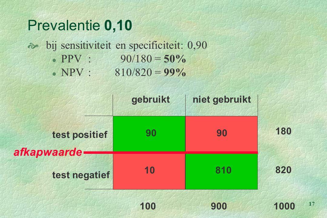 17 test positief gebruiktniet gebruikt test negatief 90 81010 90 100900 180 820 1000 Prevalentie 0,10  bij sensitiviteit en specificiteit: 0,90 l PPV: 90/180 = 50% l NPV:810/820 = 99% afkapwaarde