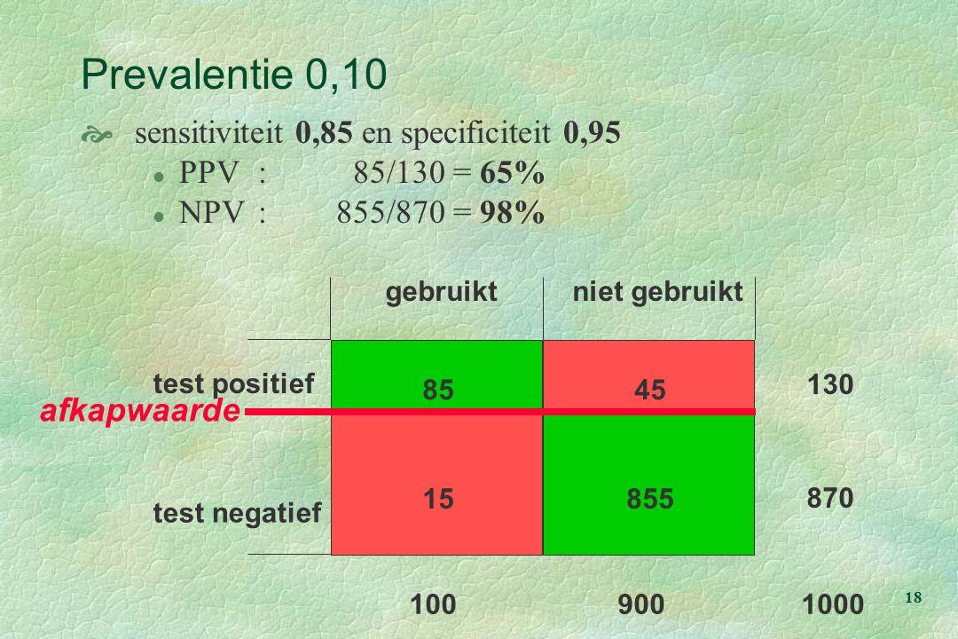 18 test positief gebruiktniet gebruikt test negatief 85 85515 45 100900 130 870 1000 Prevalentie 0,10  sensitiviteit 0,85 en specificiteit 0,95 l PPV: 85/130 = 65% l NPV:855/870 = 98% afkapwaarde