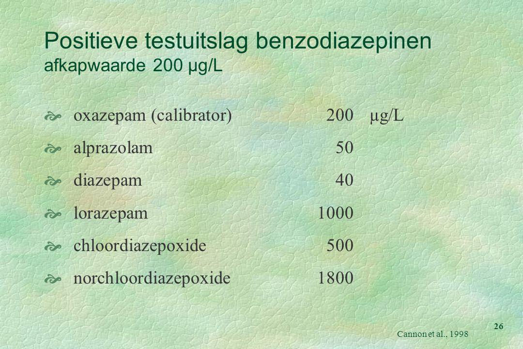 26 Positieve testuitslag benzodiazepinen afkapwaarde 200 µg/L  oxazepam (calibrator)200µg/L  alprazolam50  diazepam40  lorazepam1000  chloordiaze