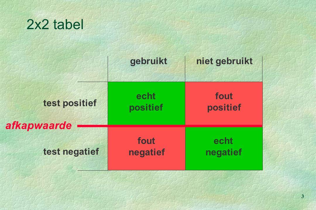 3 test positief gebruiktniet gebruikt test negatief afkapwaarde echt positief echt negatief fout negatief fout positief 2x2 tabel