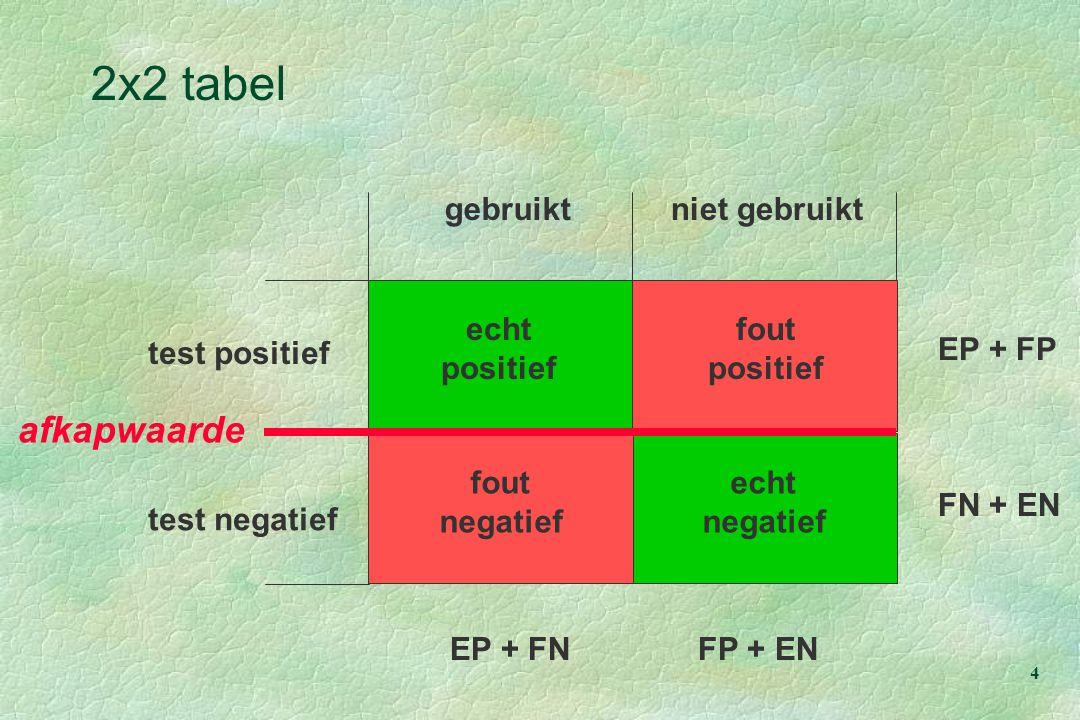 15 test positief gebruiktniet gebruikt test negatief 810 90 10 900100 820 180 1000 Prevalentie 0,90  bij sensitiviteit en specificiteit: 0,90 l PPV:810/820 = 99% l NPV: 90/180 = 50% afkapwaarde