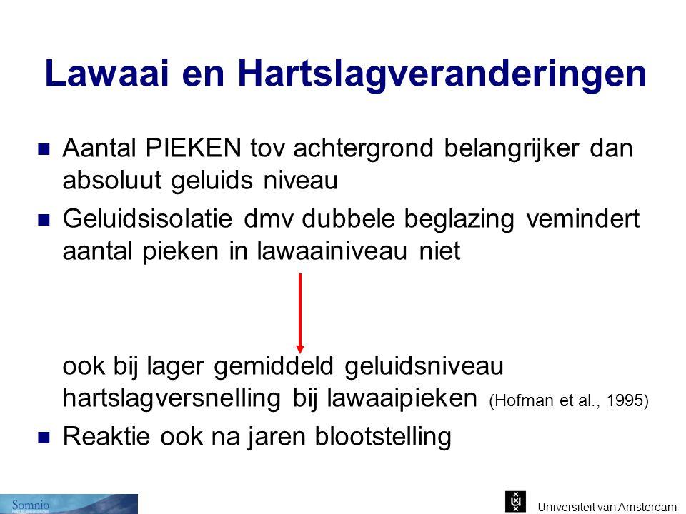 Universiteit van Amsterdam Lawaai en Hartslagveranderingen Aantal PIEKEN tov achtergrond belangrijker dan absoluut geluids niveau Geluidsisolatie dmv