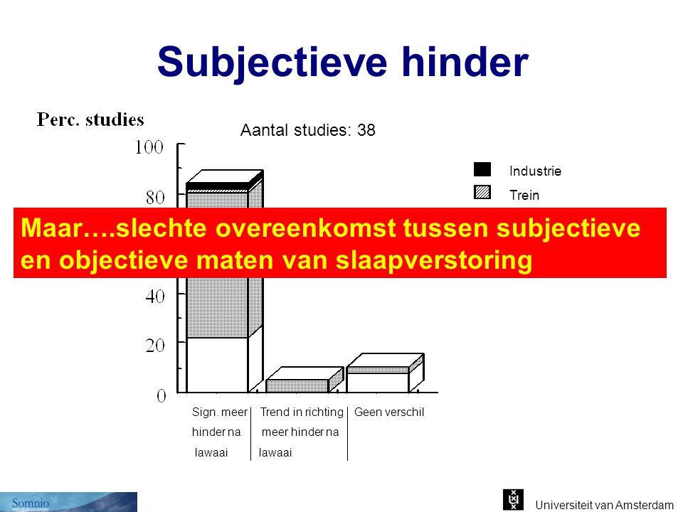 Universiteit van Amsterdam Subjectieve hinder Sign. meerTrend in richting Geen verschil hinder na meer hinder na lawaai lawaai Industrie Trein Verkeer