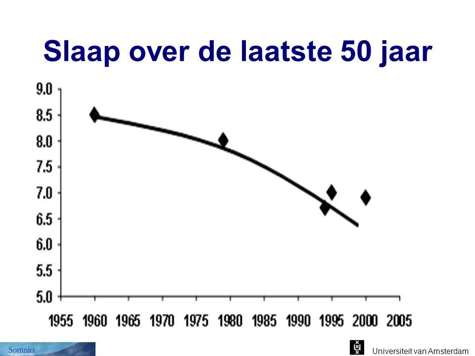 Universiteit van Amsterdam Slaappatroon DIEPE SLAAP REMSLAAP Jonge volwassenen Wakker REM 1 2 3 4 Slaap Stadia 1 2 3 4 5 6 7 Wakker REM 1 2 3 4 Slaap Stadia MINDER DIEPE SLAAP 1 2 3 4 5 6 7 MEER ONTWAKEN Ouderen