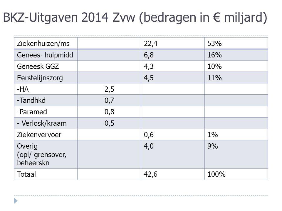 BKZ-Uitgaven 2014 Zvw (bedragen in € miljard) Ziekenhuizen/ms22,453% Genees- hulpmidd6,816% Geneesk GGZ4,310% Eerstelijnszorg4,511% -HA2,5 -Tandhkd0,7 -Paramed0,8 - Verlosk/kraam0,5 Ziekenvervoer0,61% Overig (opl/ grensover, beheerskn 4,09% Totaal42,6100%