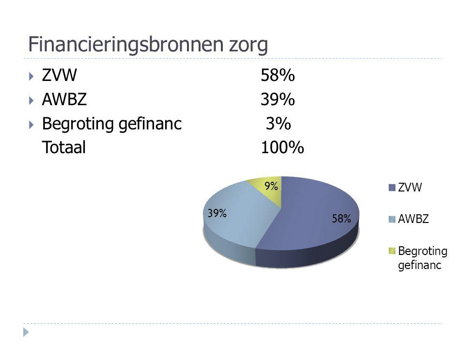 Financieringsbronnen zorg  ZVW58%  AWBZ39%  Begroting gefinanc 3% Totaal100%