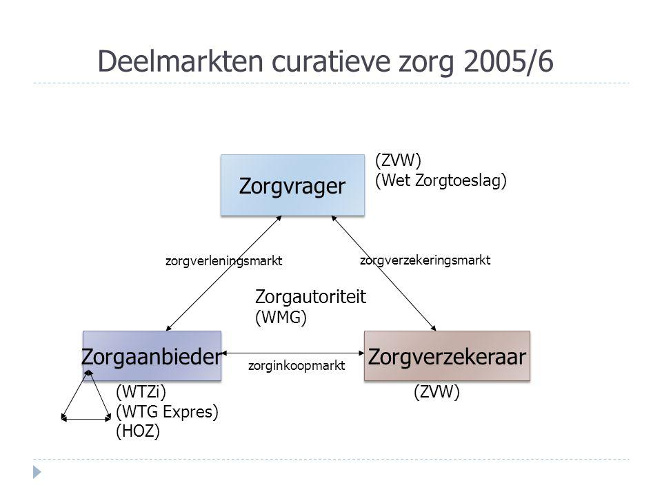 Deelmarkten curatieve zorg 2005/6 Zorgvrager Zorgverzekeraar Zorgaanbieder zorgverzekeringsmarkt zorgverleningsmarkt zorginkoopmarkt Zorgautoriteit (WMG) (WTZi) (WTG Expres) (HOZ) (ZVW) (Wet Zorgtoeslag) (ZVW)