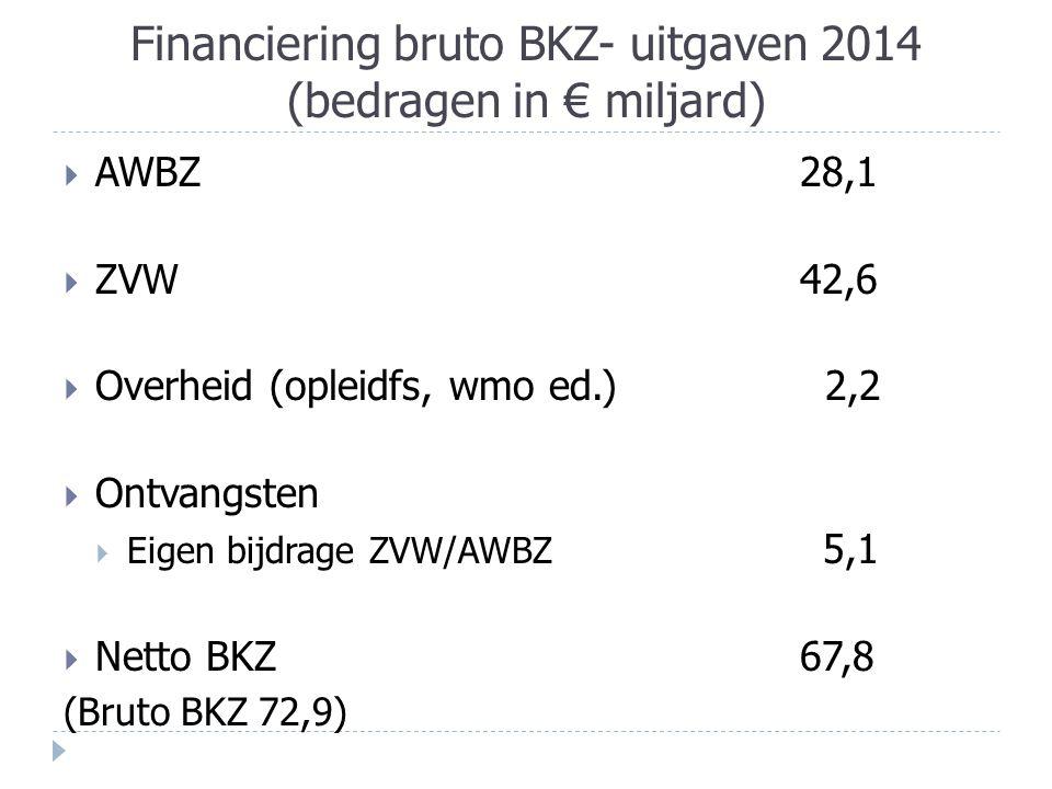Financiering bruto BKZ- uitgaven 2014 (bedragen in € miljard)  AWBZ28,1  ZVW42,6  Overheid (opleidfs, wmo ed.) 2,2  Ontvangsten  Eigen bijdrage ZVW/AWBZ 5,1  Netto BKZ 67,8 (Bruto BKZ 72,9)