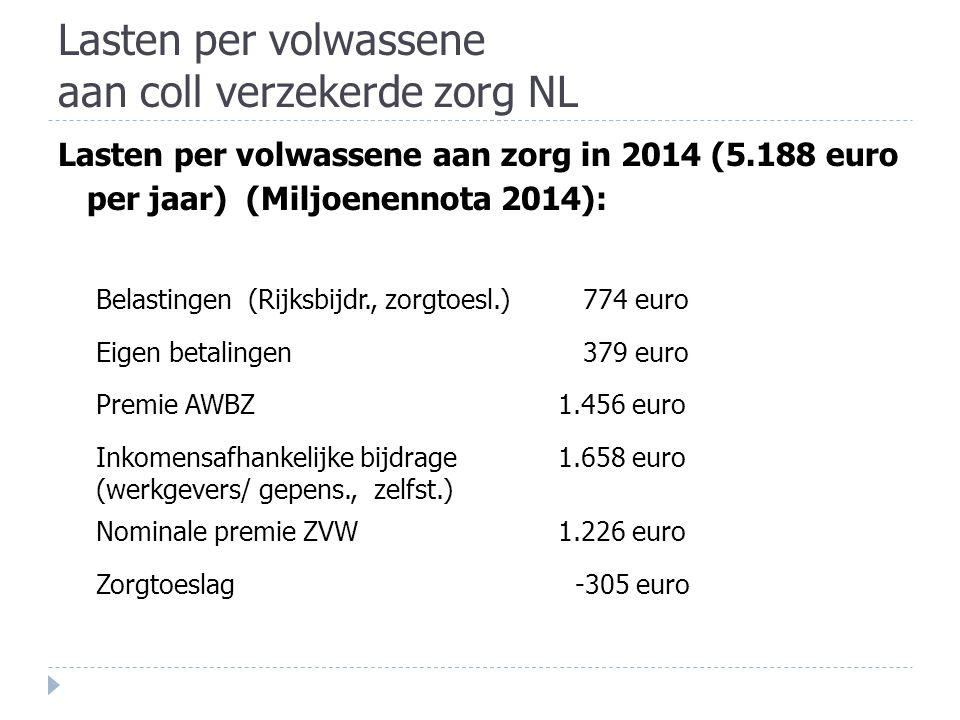 Lasten per volwassene aan coll verzekerde zorg NL Lasten per volwassene aan zorg in 2014 (5.188 euro per jaar) (Miljoenennota 2014): Belastingen (Rijksbijdr., zorgtoesl.) 774 euro Eigen betalingen 379 euro Premie AWBZ1.456 euro Inkomensafhankelijke bijdrage (werkgevers/ gepens., zelfst.) 1.658 euro Nominale premie ZVW1.226 euro Zorgtoeslag -305 euro