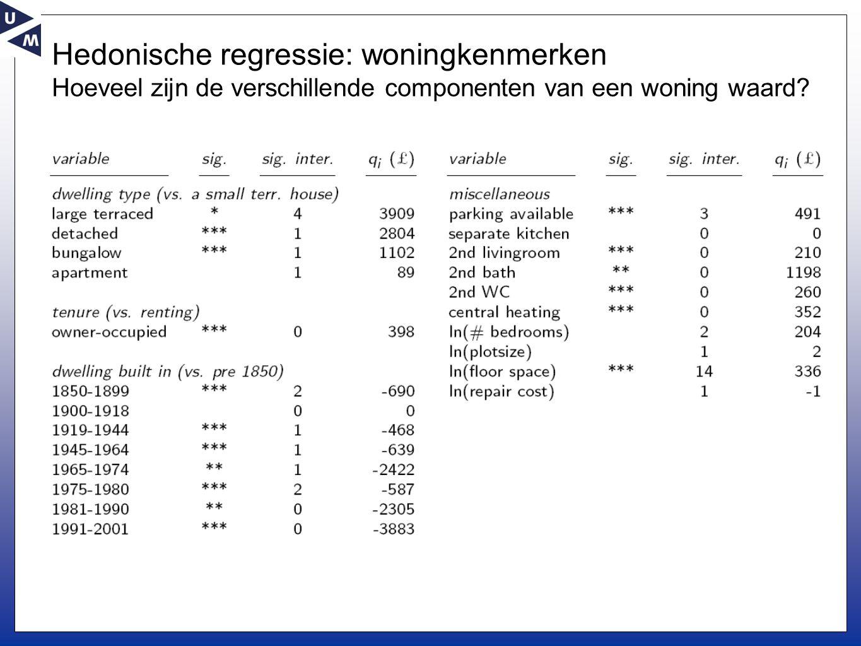 Hedonische regressie: woningkenmerken Hoeveel zijn de verschillende componenten van een woning waard?
