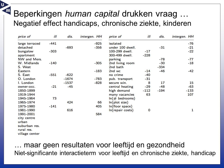 Beperkingen human capital drukken vraag … Negatief effect handicaps, chronische ziekte, kinderen … maar geen resultaten voor leeftijd en gezondheid Niet-significante interactieterm voor leeftijd en chronische ziekte, handicap