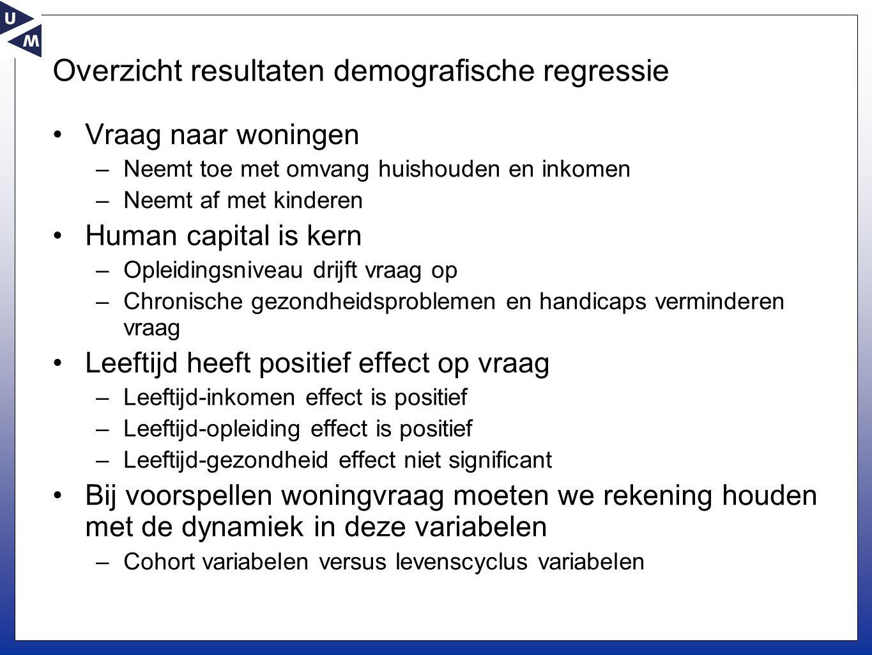 Overzicht resultaten demografische regressie Vraag naar woningen –Neemt toe met omvang huishouden en inkomen –Neemt af met kinderen Human capital is k