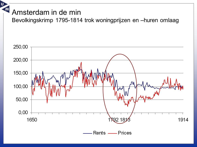 Amsterdam in de min Bevolkingskrimp 1795-1814 trok woningprijzen en –huren omlaag
