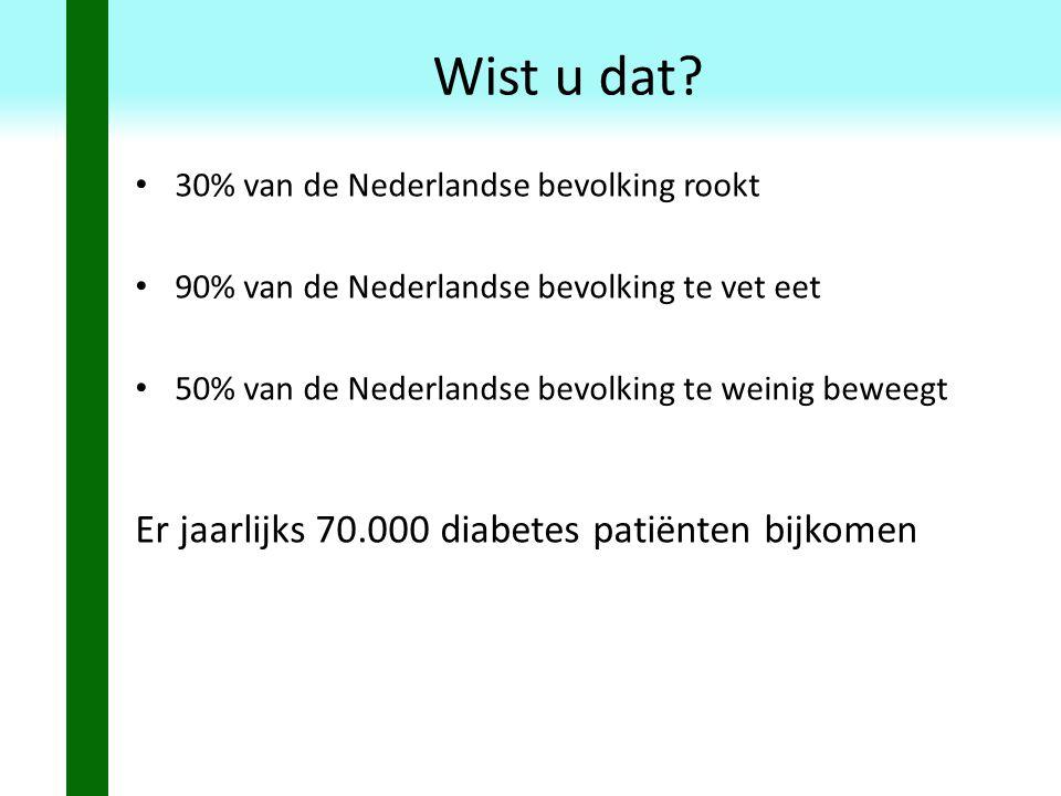 Wist u dat? 30% van de Nederlandse bevolking rookt 90% van de Nederlandse bevolking te vet eet 50% van de Nederlandse bevolking te weinig beweegt Er j