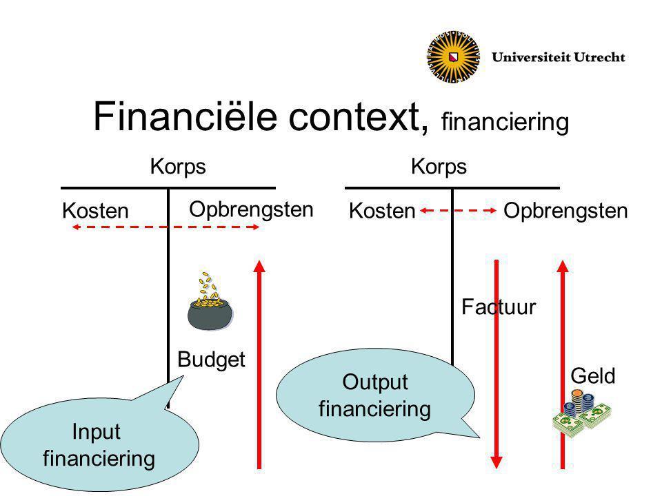 Financiële context, financiering Korps Kosten Budget Input financiering Geld Opbrengsten Factuur Opbrengsten Output financiering