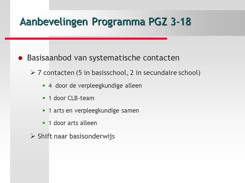 Aanbevelingen Programma PGZ 3-18 Basisaanbod van systematische contacten  7 contacten (5 in basisschool, 2 in secundaire school)  4 door de verpleegkundige alleen  1 door CLB-team  1 arts en verpleegkundige samen  1 door arts alleen  Shift naar basisonderwijs
