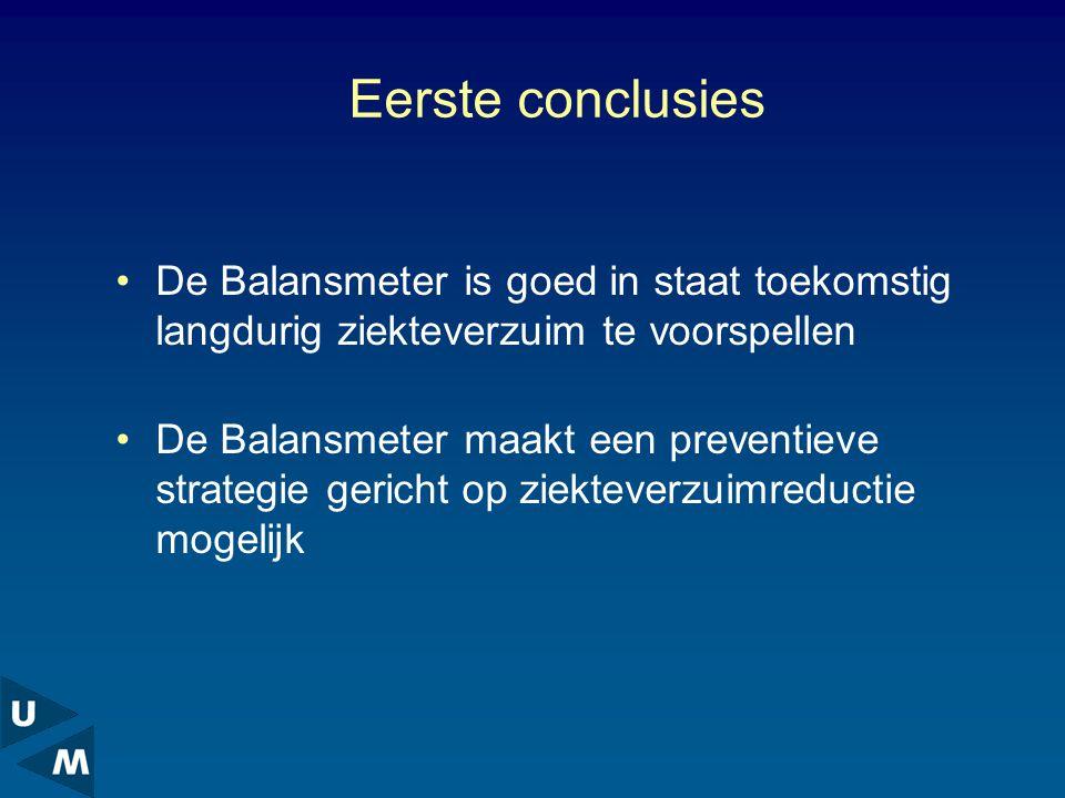 Eerste conclusies De Balansmeter is goed in staat toekomstig langdurig ziekteverzuim te voorspellen De Balansmeter maakt een preventieve strategie gericht op ziekteverzuimreductie mogelijk