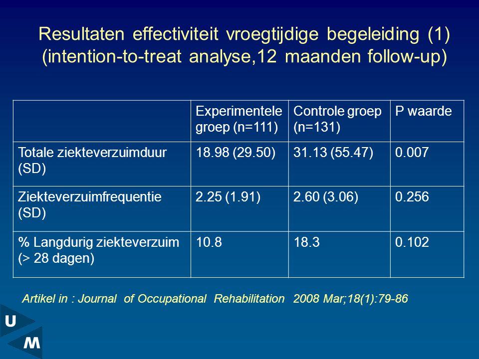 Resultaten effectiviteit vroegtijdige begeleiding (1) (intention-to-treat analyse,12 maanden follow-up) Experimentele groep (n=111) Controle groep (n=131) P waarde Totale ziekteverzuimduur (SD) 18.98 (29.50)31.13 (55.47)0.007 Ziekteverzuimfrequentie (SD) 2.25 (1.91)2.60 (3.06)0.256 % Langdurig ziekteverzuim (> 28 dagen) 10.818.30.102 Artikel in : Journal of Occupational Rehabilitation 2008 Mar;18(1):79-86