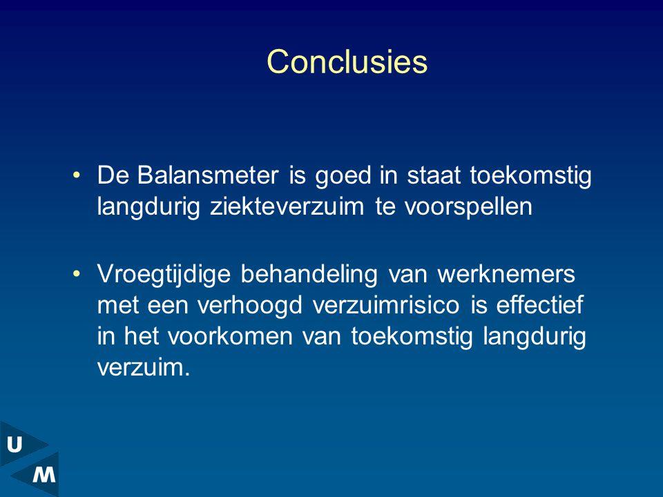 Conclusies De Balansmeter is goed in staat toekomstig langdurig ziekteverzuim te voorspellen Vroegtijdige behandeling van werknemers met een verhoogd verzuimrisico is effectief in het voorkomen van toekomstig langdurig verzuim.