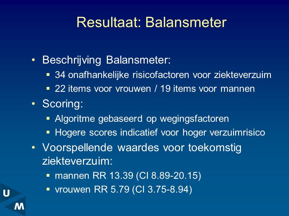 Resultaat: Balansmeter Beschrijving Balansmeter:  34 onafhankelijke risicofactoren voor ziekteverzuim  22 items voor vrouwen / 19 items voor mannen Scoring:  Algoritme gebaseerd op wegingsfactoren  Hogere scores indicatief voor hoger verzuimrisico Voorspellende waardes voor toekomstig ziekteverzuim:  mannen RR 13.39 (CI 8.89-20.15)  vrouwen RR 5.79 (CI 3.75-8.94)