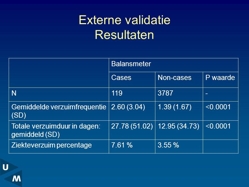 Externe validatie Resultaten Balansmeter CasesNon-casesP waarde N1193787- Gemiddelde verzuimfrequentie (SD) 2.60 (3.04)1.39 (1.67)<0.0001 Totale verzuimduur in dagen: gemiddeld (SD) 27.78 (51.02)12.95 (34.73)<0.0001 Ziekteverzuim percentage7.61 %3.55 %