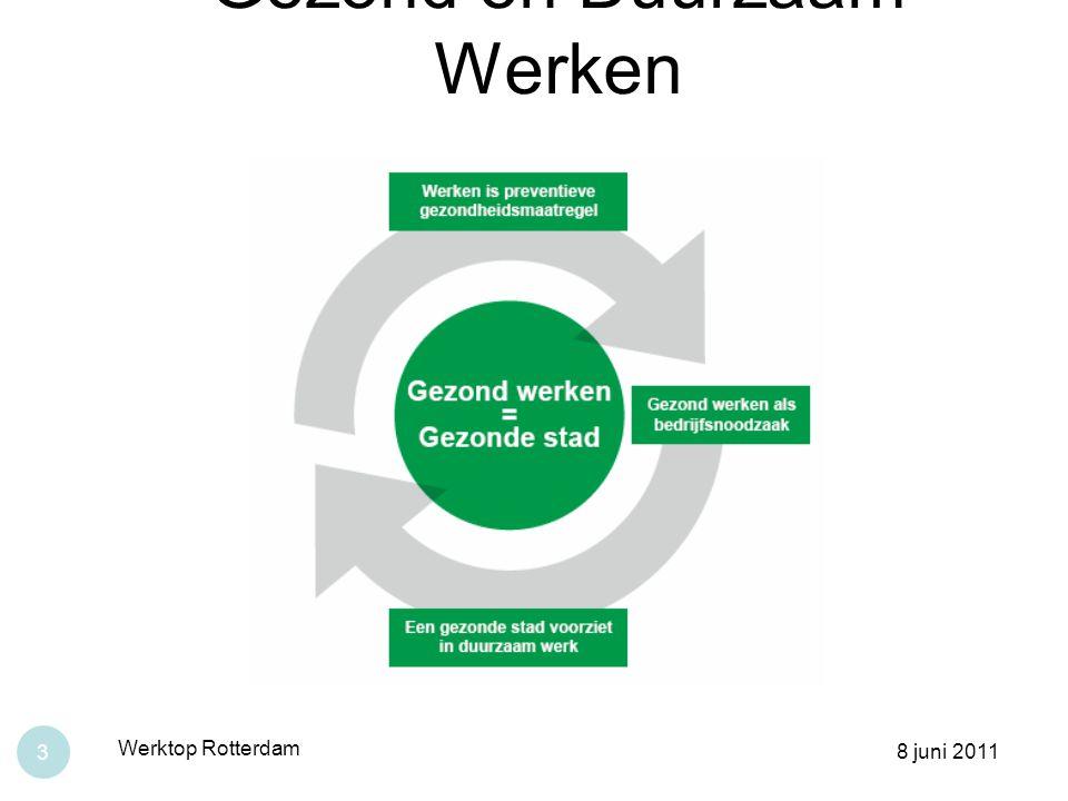 Gezond en Duurzaam Werken 8 juni 2011 Werktop Rotterdam 3