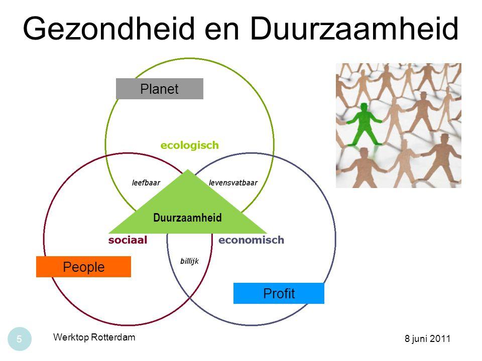 Gezondheid en Duurzaamheid 8 juni 2011 Werktop Rotterdam 5 Duurzaamheid Planet People Profit