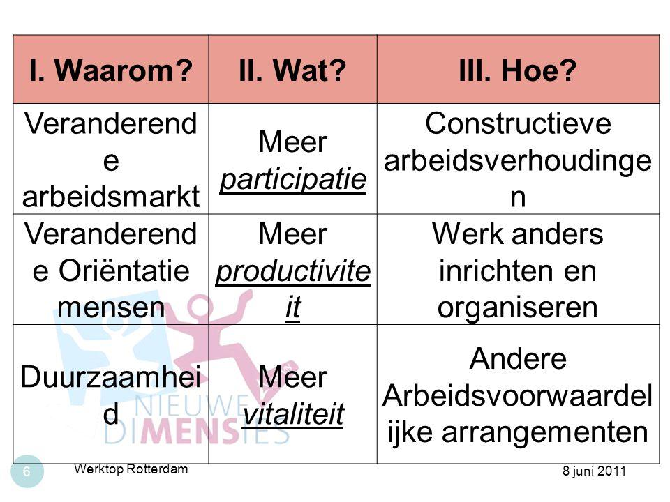 8 juni 2011 Werktop Rotterdam 6 I. Waarom?II. Wat?III. Hoe? Veranderend e arbeidsmarkt Meer participatie Constructieve arbeidsverhoudinge n Veranderen