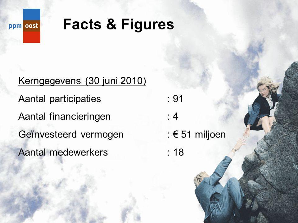 Facts & Figures Kerngegevens (30 juni 2010) Aantal participaties: 91 Aantal financieringen: 4 Geïnvesteerd vermogen: € 51 miljoen Aantal medewerkers: