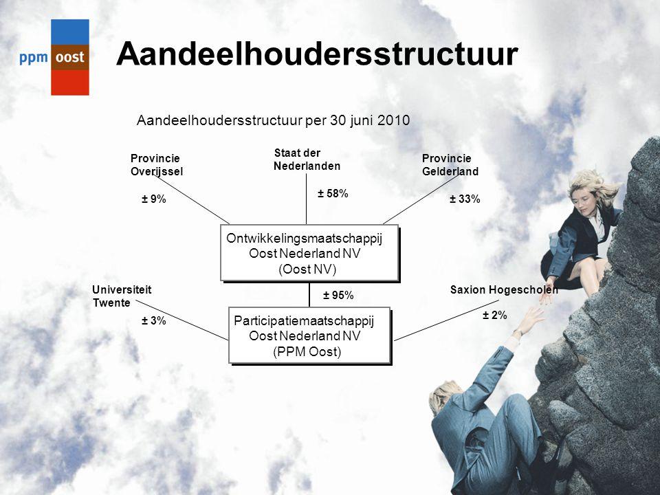 Provincie Overijssel Staat der Nederlanden Provincie Gelderland ± 33% ± 58% ± 9% Universiteit Twente Saxion Hogescholen ± 3% ± 2% ± 95% Aandeelhouders