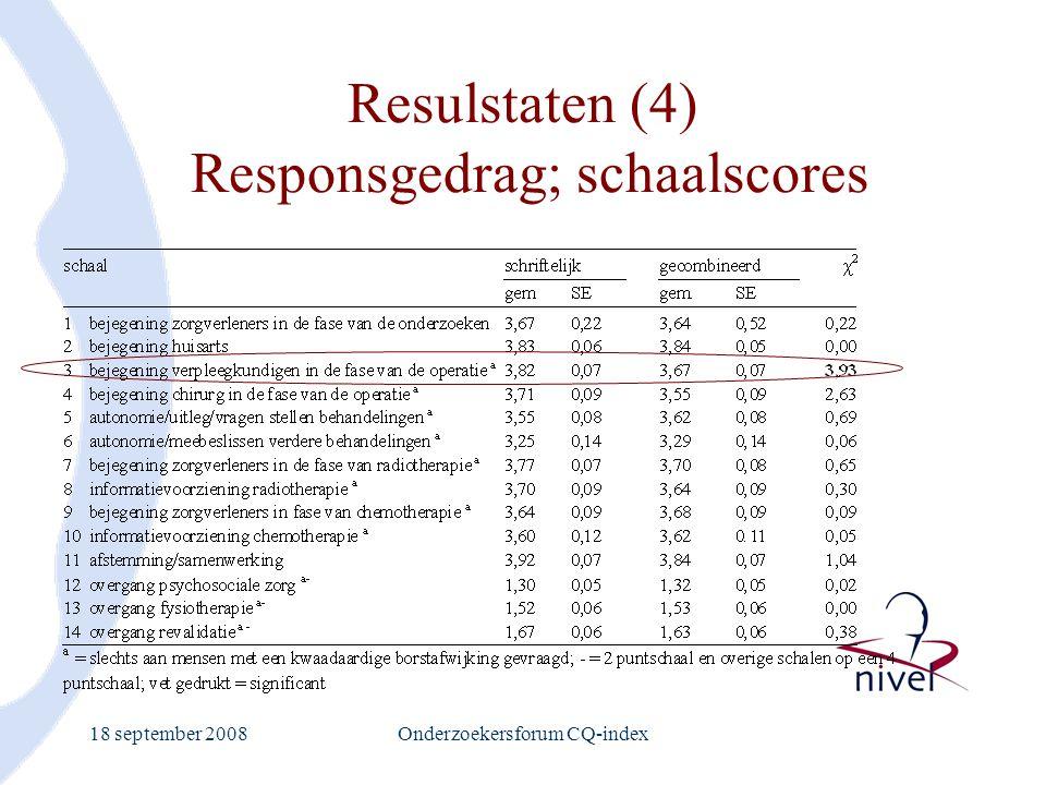 18 september 2008Onderzoekersforum CQ-index Resulstaten (4) Responsgedrag; schaalscores
