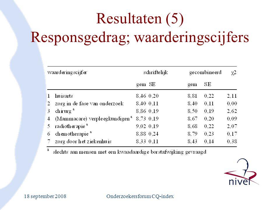 18 september 2008Onderzoekersforum CQ-index Resultaten (5) Responsgedrag; waarderingscijfers