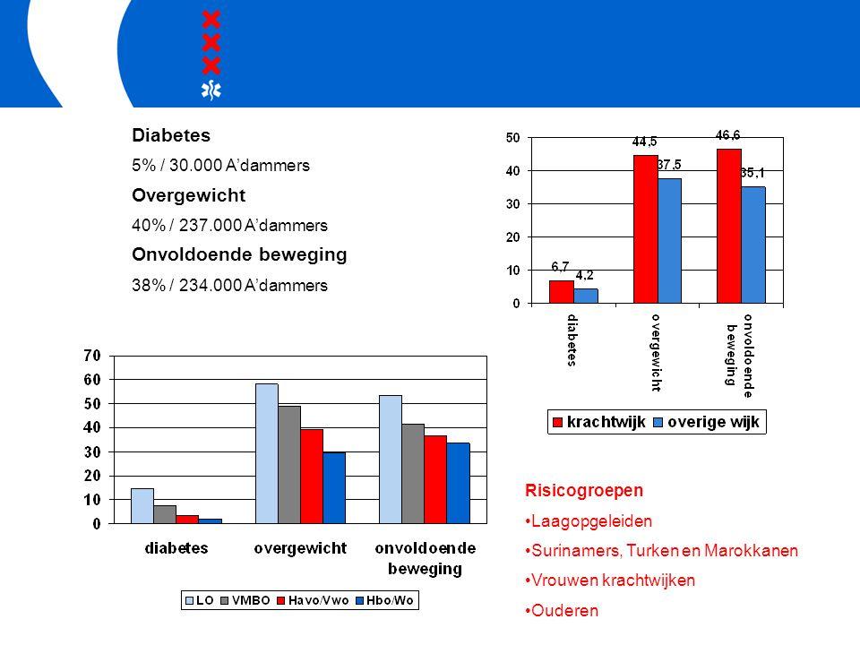 Risicogroepen Laagopgeleiden Surinamers, Turken en Marokkanen Vrouwen krachtwijken Ouderen Diabetes 5% / 30.000 A'dammers Overgewicht 40% / 237.000 A'dammers Onvoldoende beweging 38% / 234.000 A'dammers