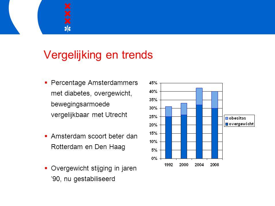 Vergelijking en trends  Percentage Amsterdammers met diabetes, overgewicht, bewegingsarmoede vergelijkbaar met Utrecht  Amsterdam scoort beter dan Rotterdam en Den Haag  Overgewicht stijging in jaren '90, nu gestabiliseerd