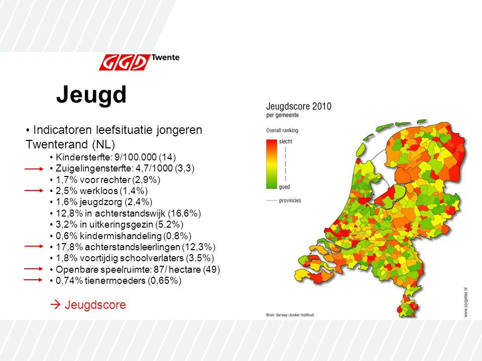 Jeugd Indicatoren leefsituatie jongeren Twenterand (NL) Kindersterfte: 9/100.000 (14) Zuigelingensterfte: 4,7/1000 (3,3) 1,7% voor rechter (2,9%) 2,5% werkloos (1,4%) 1,6% jeugdzorg (2,4%) 12,8% in achterstandswijk (16,6%) 3,2% in uitkeringsgezin (5,2%) 0,6% kindermishandeling (0,8%) 17,8% achterstandsleerlingen (12,3%) 1,8% voortijdig schoolverlaters (3,5%) Openbare speelruimte: 87/ hectare (49) 0,74% tienermoeders (0,65%)  Jeugdscore