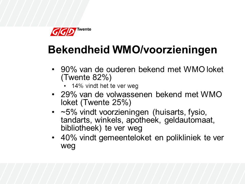Bekendheid WMO/voorzieningen 90% van de ouderen bekend met WMO loket (Twente 82%) 14% vindt het te ver weg 29% van de volwassenen bekend met WMO loket (Twente 25%) ~5% vindt voorzieningen (huisarts, fysio, tandarts, winkels, apotheek, geldautomaat, bibliotheek) te ver weg 40% vindt gemeenteloket en polikliniek te ver weg