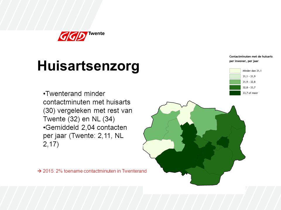 Huisartsenzorg Twenterand minder contactminuten met huisarts (30) vergeleken met rest van Twente (32) en NL (34) Gemiddeld 2,04 contacten per jaar (Twente: 2,11, NL 2,17)  2015: 2% toename contactminuten in Twenterand