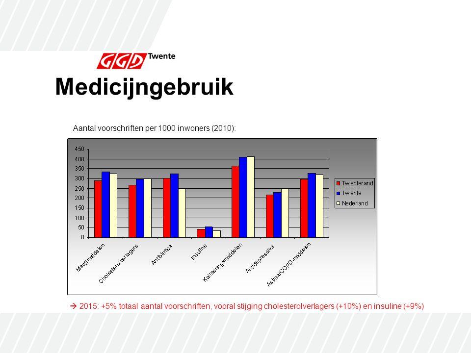 Medicijngebruik  2015: +5% totaal aantal voorschriften, vooral stijging cholesterolverlagers (+10%) en insuline (+9%) Aantal voorschriften per 1000 inwoners (2010):