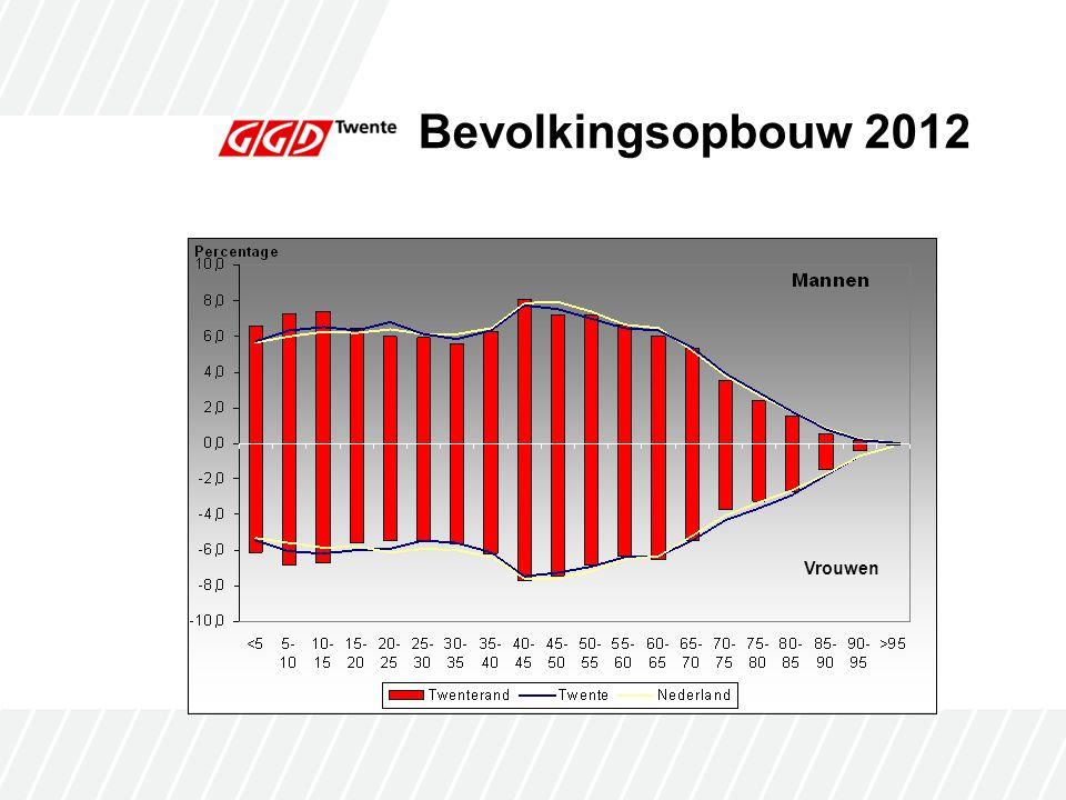 Bevolkingsprognose 2012-2040  Sterke vergrijzing