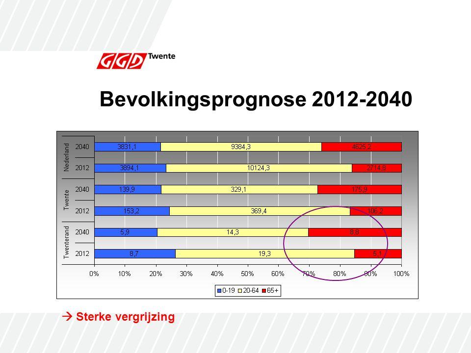 Levensverwachting TwenterandTwenteNederland Laag443427 Midden403841 Hoog162832 Opleidingsniveau (%)