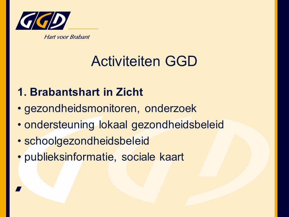 1. Brabantshart in Zicht gezondheidsmonitoren, onderzoek ondersteuning lokaal gezondheidsbeleid schoolgezondheidsbeleid publieksinformatie, sociale ka